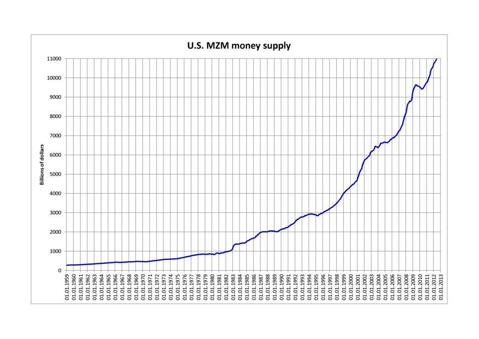 U.S. MZM money supply