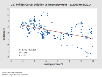 Data analysis - A scatterplot illustrating correlation between two variables (inflation and unemployment) measured at points in time.