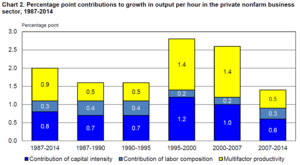Productivity - Trends in U.S. productivity from labor, capital and multi-factor sources over the 1987-2014 period.
