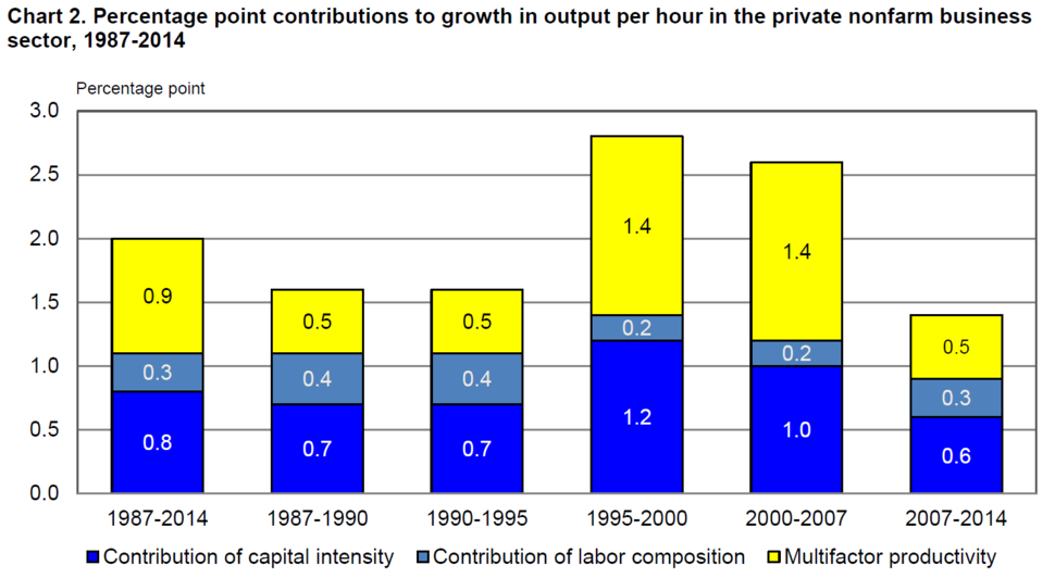 U.S. productivity contributions 1987-2014