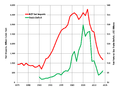 US Net Gas Imports 1975-1913.png