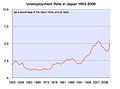 Unemployment Rate of Japan 1953-2009.jpg