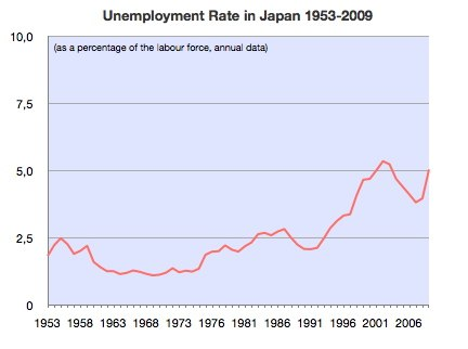 Unemployment Rate of Japan 1953-2009