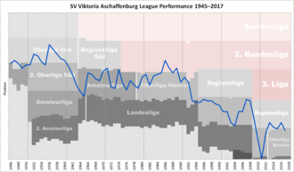 Viktoria Aschaffenburg - Historical chart of Viktoria Aschaffenburg league performance after WWII