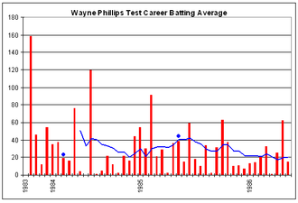 Wayne B. Phillips - Wayne Phillips' Test career batting performance
