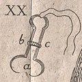 Werkzeuge des Kürschners, Sprengel 1782 (Ausschnitt Der Nahthaken).jpg
