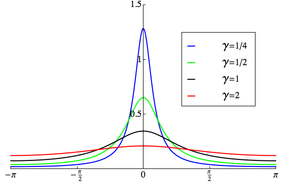 Wrapped Cauchy distribution - Image: Wrapped Cauchy PDF