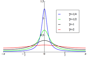 Wrapped Cauchy distribution