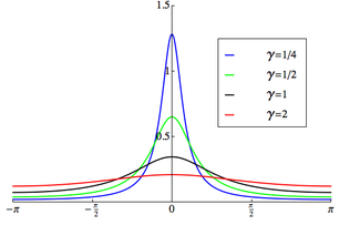"Plot of the wrapped Cauchy PDF, '""`UNIQ--postMath-00000001-QINU`""'"