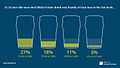 16-14 year olds were most likely to have drunk very heavily at least once in the last week.jpg