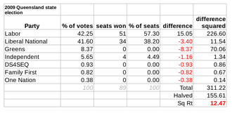 Queensland state election, 2009 - The Gallagher Index result: 12.47