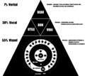 2011 pyramide des besoins de communication d apres Albert Mehrabian.png