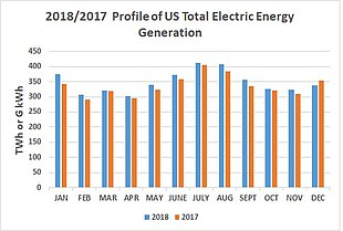2018/2017 total US electric generation