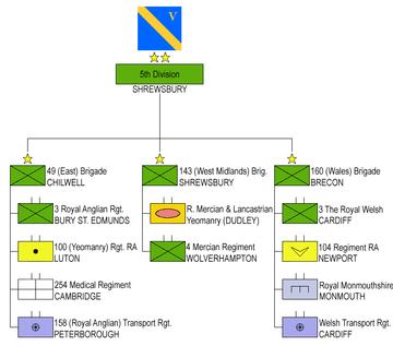 5th Division (UK)