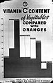 A histogram comparing the vitamin C content of various foods Wellcome L0026921.jpg