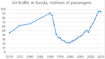 Air traffic in Russia, 1970-2015.png