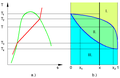 Ammónia és víz elegyének T-s diagramja és fázisgörbéje.png