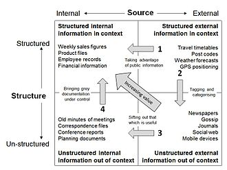 Information management - This portfolio model organizes issues of internal and external sourcing and management of information, that may be either structured or unstructured.