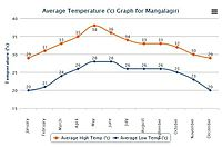 Average High and Low Temperature for Mangalagiri India