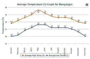 Mangalagiri - Average High and Low Temperature for Mangalagiri India