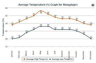Mangalagiri - Average High and Low Temperature for Mangalagiri India
