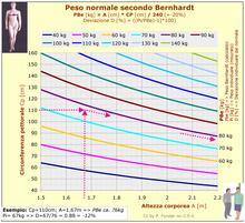 Formula di Bernhardt