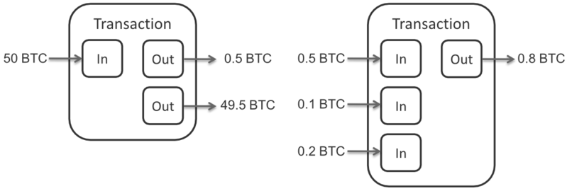 Datei:Bitcoin Transaction Inputs and Outputs.png