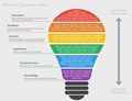 Bloom's Taxonomy Verbs.png