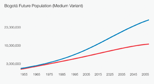Bogotá Future Population (Medium Variant)