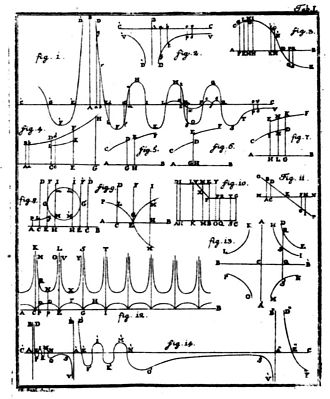 Roger Joseph Boscovich - The first page of figures from Theoria Philosophiæ Naturalis from 1763. Figure 1 is the force curve which received so much attention from later natural philosophers such as Joseph Priestley, Humphry Davy, and Michael Faraday. The ordinate is force, with positive values being repulsive, and the abscissa is radial distance. Newton's gravitational attractive force is clearly seen at the far right of figure 1.