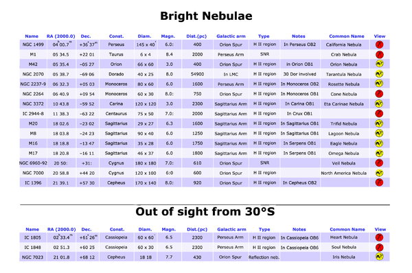 Bright nebulae table.png