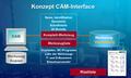 CAM-Integration.png