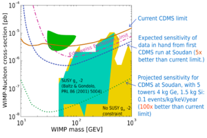 Weakly interacting massive particles - Fig 1. CDMS parameter space excluded as of 2004. DAMA result is located in green area and is disallowed.
