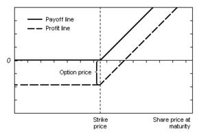 opsi investasi di luar pasar saham