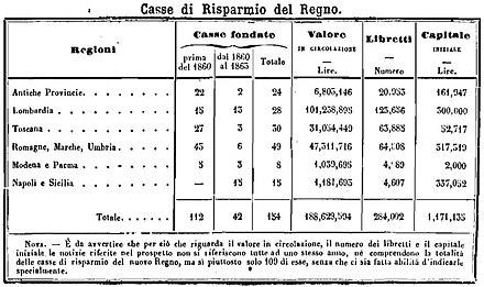 Casse di risparmio nel 1861,[51]