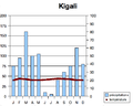 Climate diagram Kigali.png