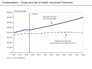 Health insurance premiums paid on behalf of wo...