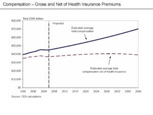 Healthcare reform debate in the United States - Wikipedia