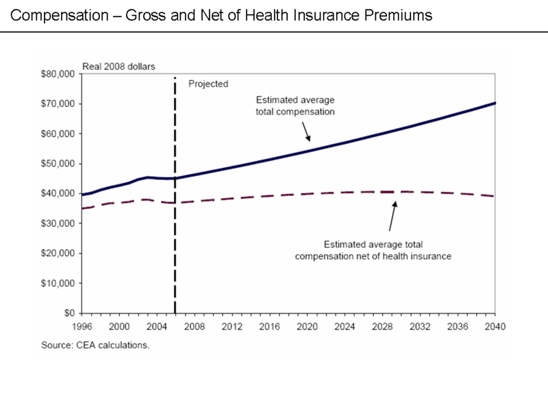 File:Compensation - Gross and Net of Health Insurance Premiums.png
