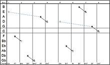Um gráfico SeeChord.