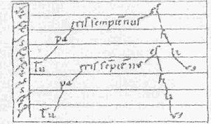 Daseian notation - Tu patris sempiternus est filius, written in Daseian notation. The Daseian signs are at the far left of the staff.
