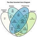 Data scientist Venn diagram.png