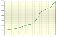 ALICANTE HISTORICA 200px-Demograf%C3%ADa_Alicante_%28Espa%C3%B1a%29