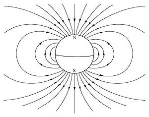 The Earth's magnetic field, which approximates a dipole.
