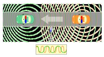Τα ηχητικά κύματα της σειερήνας του περιπολικού