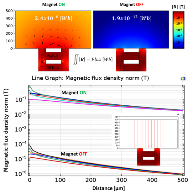 Electropermanent magnet - Wikipedia
