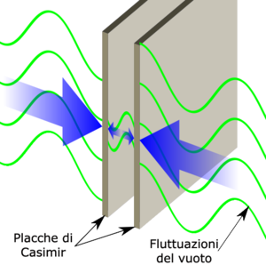 English: Illustration of the Casimir effect.
