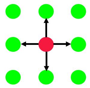 Array DBMS - Euclidean neighborhood of elements in arrays