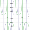 Exsecant and excosecant plot.png