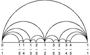 Arc diagram - Farey diagram